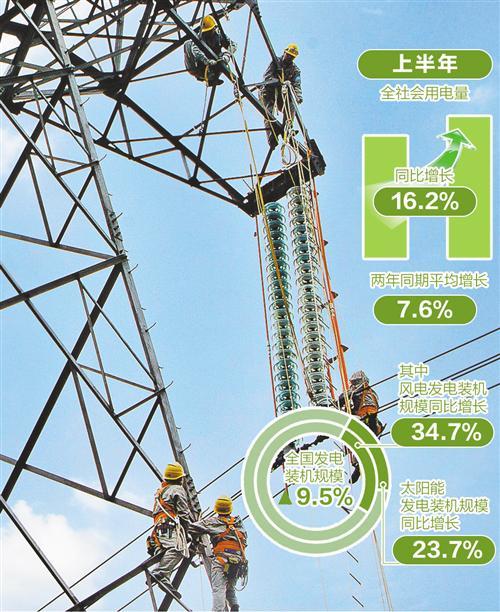 鸿图注册:能源消费劲增凸显经济活力(图1)