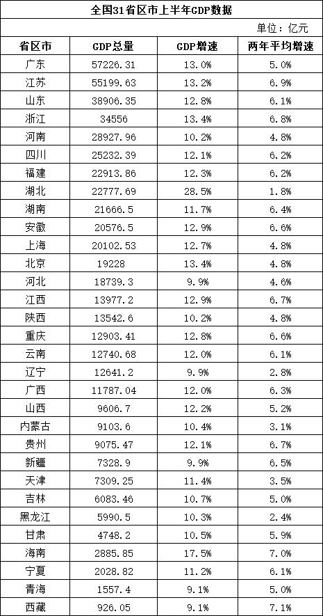 鸿图官方:31个省区市经济半年报:11省市GDP总量超2万亿元京沪人